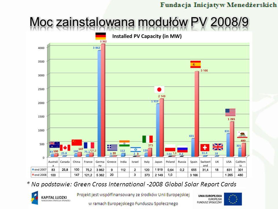 Moc zainstalowana modułów PV 2008/9