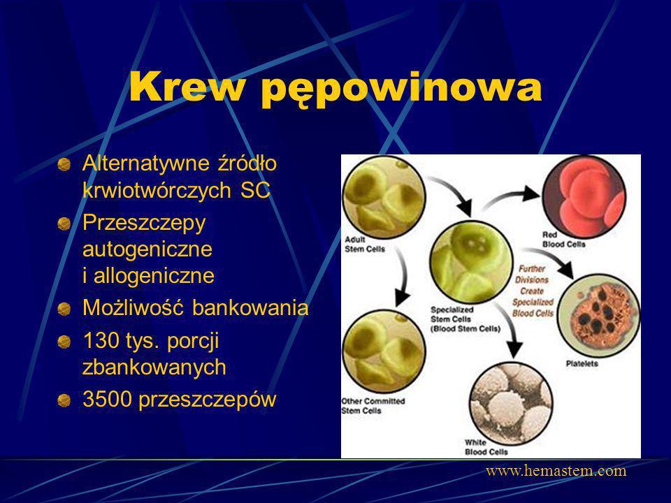 Krew pępowinowa Alternatywne źródło krwiotwórczych SC