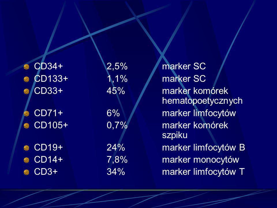CD34+ 2,5% marker SC CD133+ 1,1% marker SC. CD33+ 45% marker komórek hematopoetycznych.