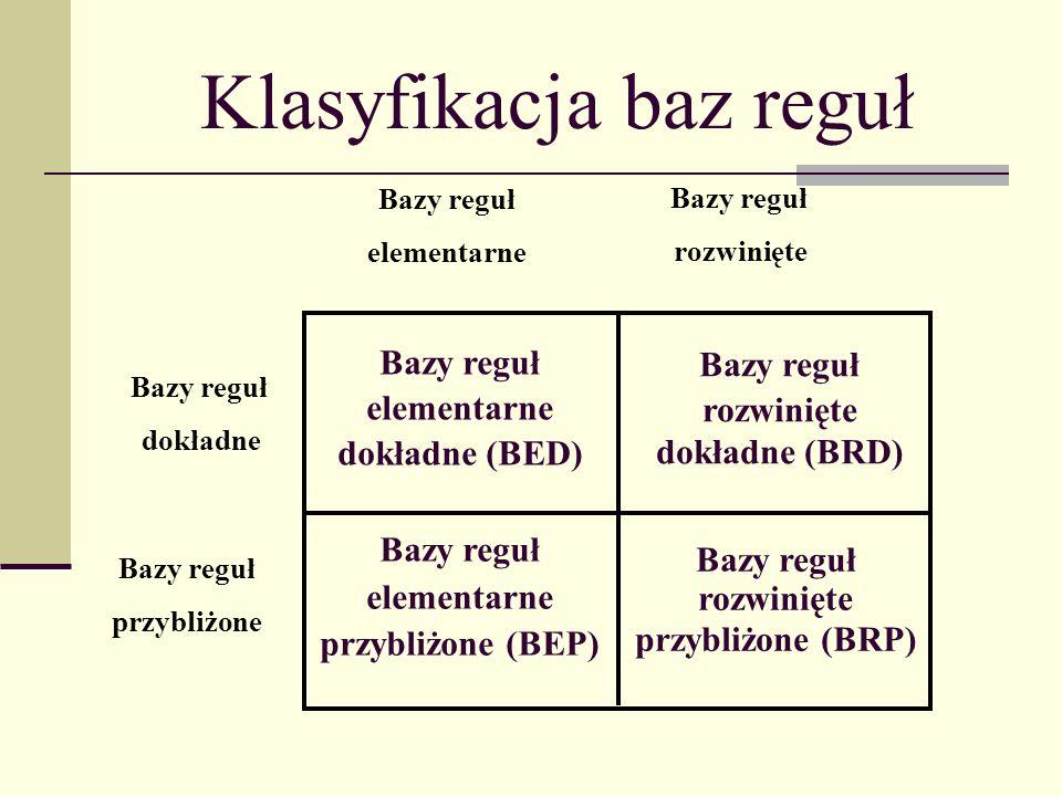 Klasyfikacja baz reguł