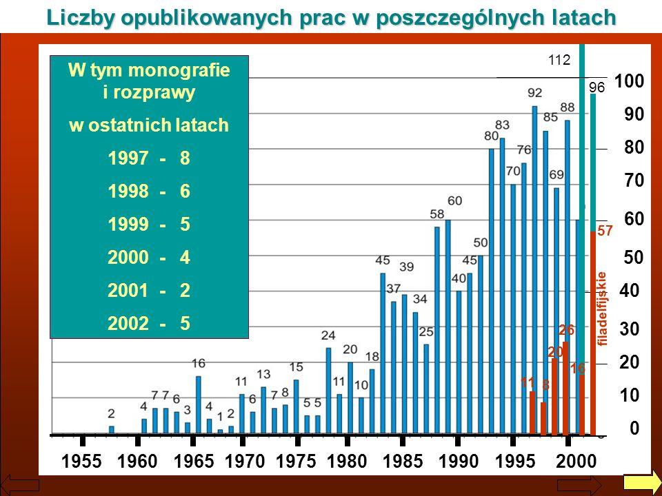 Liczby opublikowanych prac w poszczególnych latach