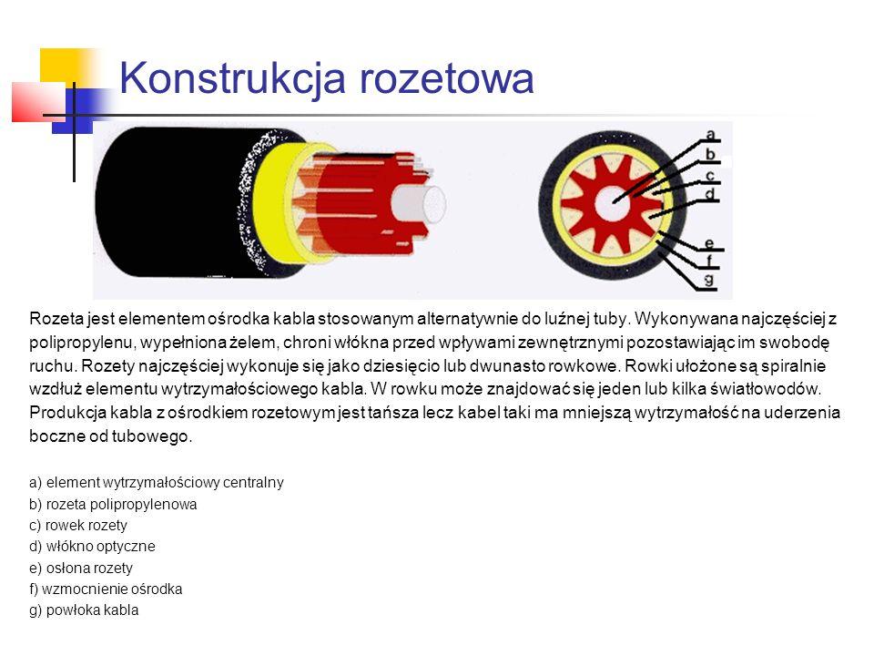 Konstrukcja rozetowa Rozeta jest elementem ośrodka kabla stosowanym alternatywnie do luźnej tuby. Wykonywana najczęściej z.