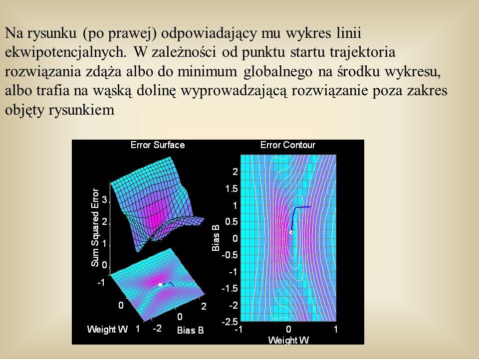 Na rysunku (po prawej) odpowiadający mu wykres linii ekwipotencjalnych
