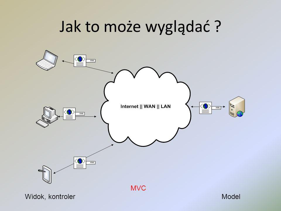 Jak to może wyglądać MVC Widok, kontroler Model