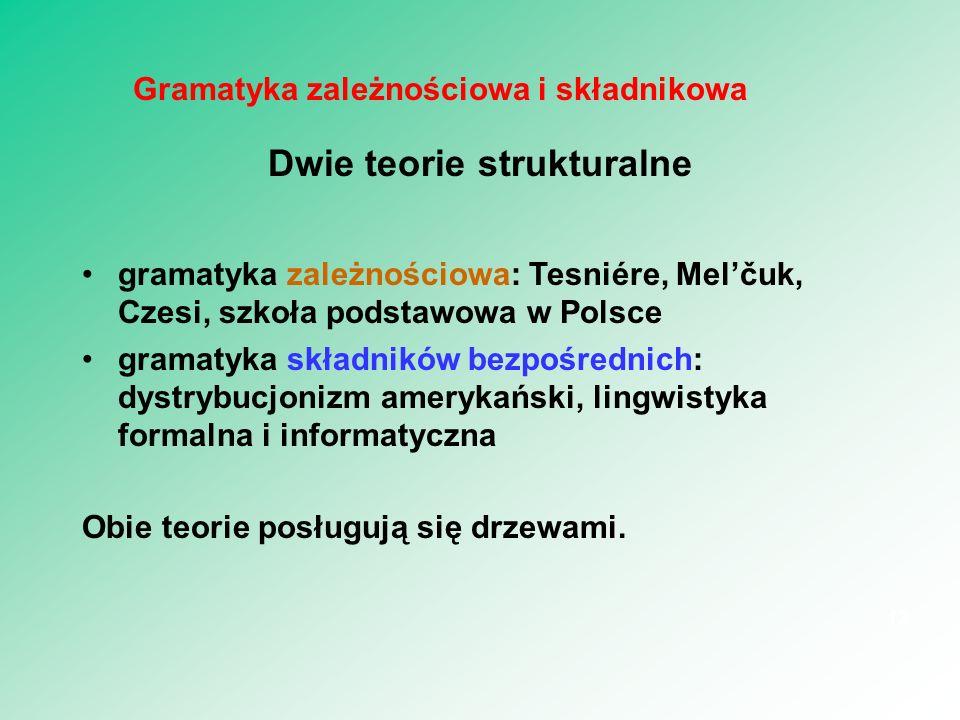 Gramatyka zależnościowa i składnikowa Dwie teorie strukturalne