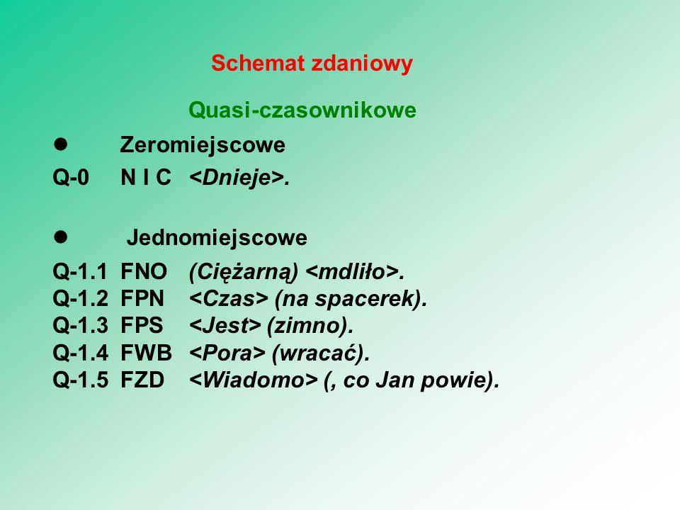 Quasi-czasownikowe Schemat zdaniowy  Zeromiejscowe