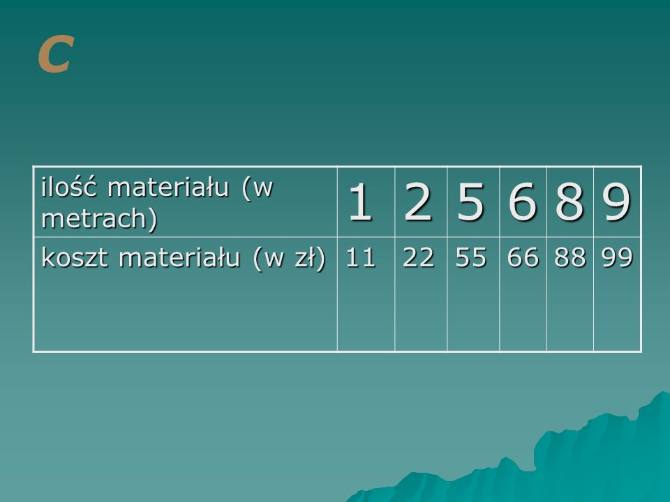 C 1 2 5 6 8 9 ilość materiału (w metrach) koszt materiału (w zł) 11 22