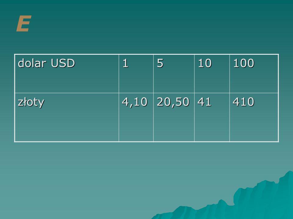 E dolar USD 1 5 10 100 złoty 4,10 20,50 41 410