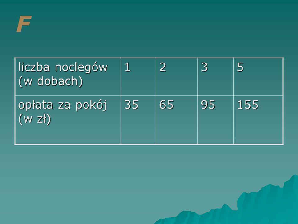 F liczba noclegów (w dobach) 1 2 3 5 opłata za pokój (w zł) 35 65 95