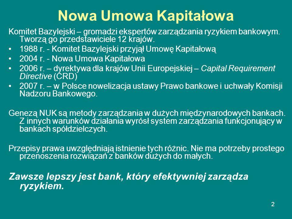 Nowa Umowa Kapitałowa Komitet Bazylejski – gromadzi ekspertów zarządzania ryzykiem bankowym. Tworzą go przedstawiciele 12 krajów.