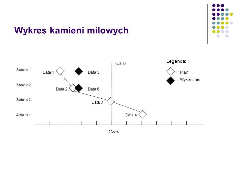 Wykres kamieni milowych