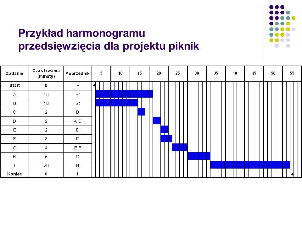 Przykład harmonogramu przedsięwzięcia dla projektu piknik