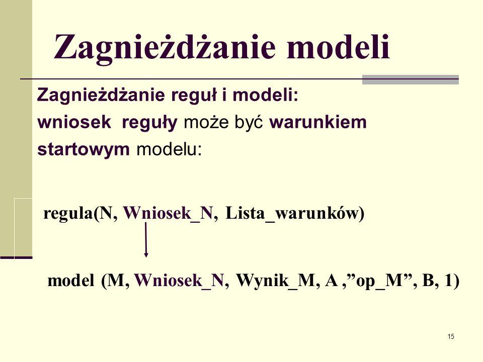 Zagnieżdżanie modeli Zagnieżdżanie reguł i modeli: