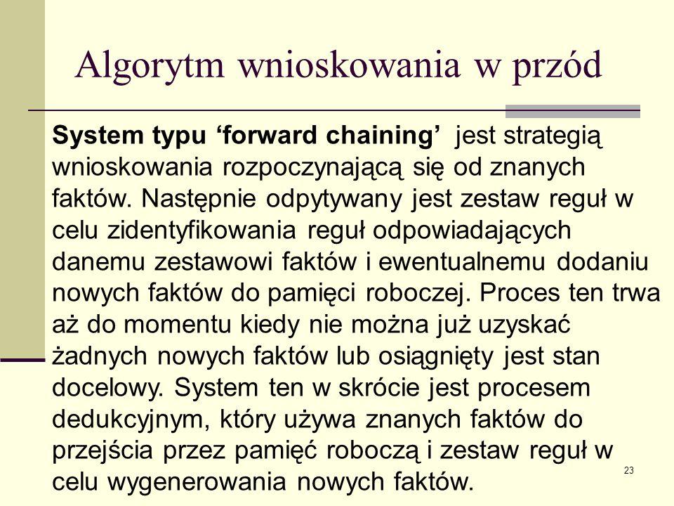 Algorytm wnioskowania w przód