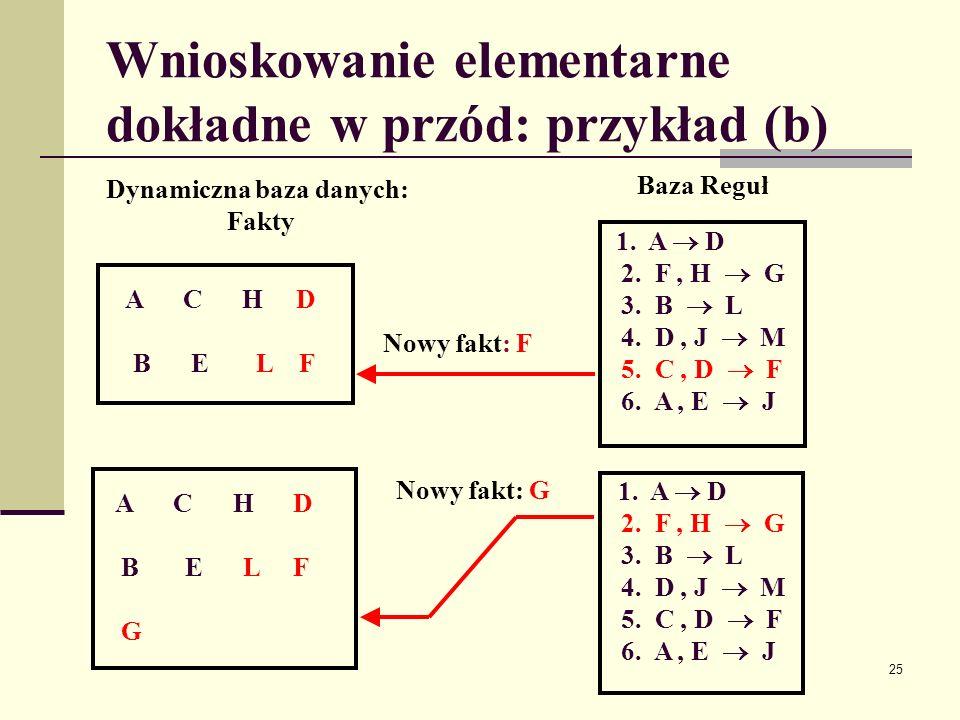 Wnioskowanie elementarne dokładne w przód: przykład (b)