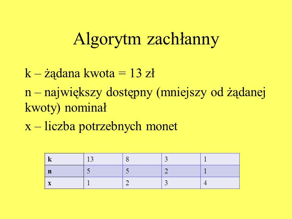 Algorytm zachłanny k – żądana kwota = 13 zł n – największy dostępny (mniejszy od żądanej kwoty) nominał x – liczba potrzebnych monet