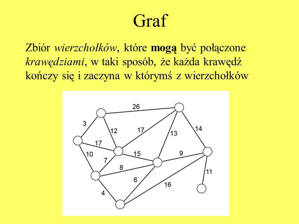 Graf Zbiór wierzchołków, które mogą być połączone krawędziami, w taki sposób, że każda krawędź kończy się i zaczyna w którymś z wierzchołków.
