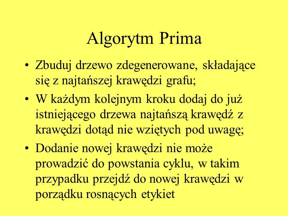 Algorytm Prima Zbuduj drzewo zdegenerowane, składające się z najtańszej krawędzi grafu;