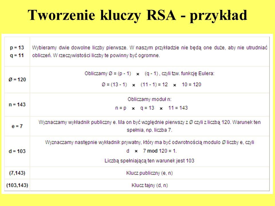 Tworzenie kluczy RSA - przykład