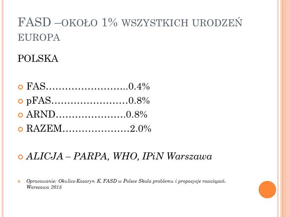 FASD –około 1% wszystkich urodzeń europa
