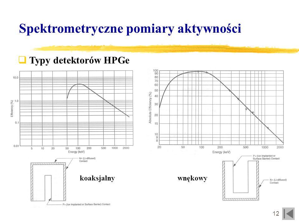 Spektrometryczne pomiary aktywności