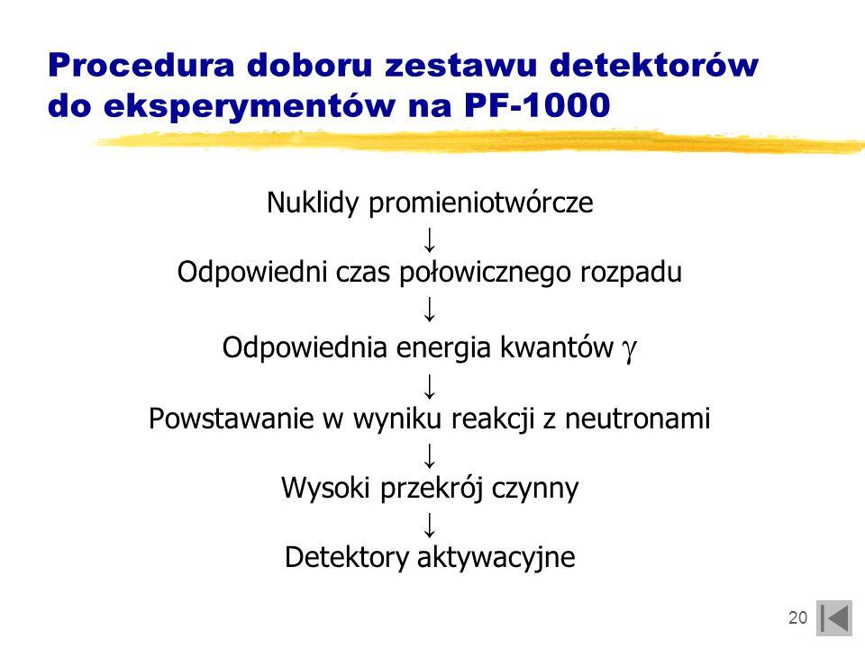Procedura doboru zestawu detektorów do eksperymentów na PF-1000