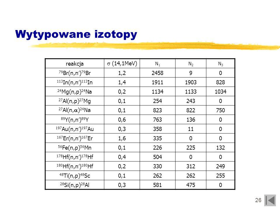Wytypowane izotopy reakcja s (14,1MeV) 79Br(n,n')79Br 1,2 2458 9