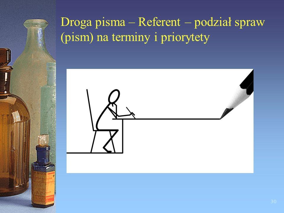 Droga pisma – Referent – podział spraw (pism) na terminy i priorytety
