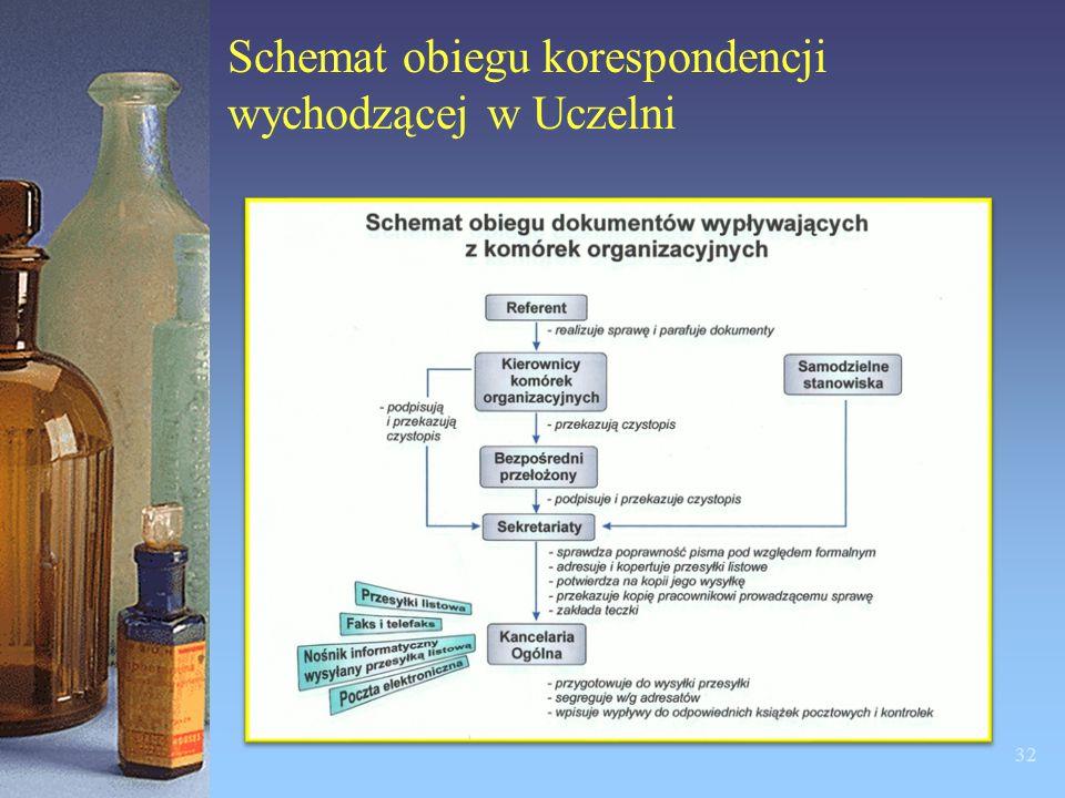 Schemat obiegu korespondencji wychodzącej w Uczelni