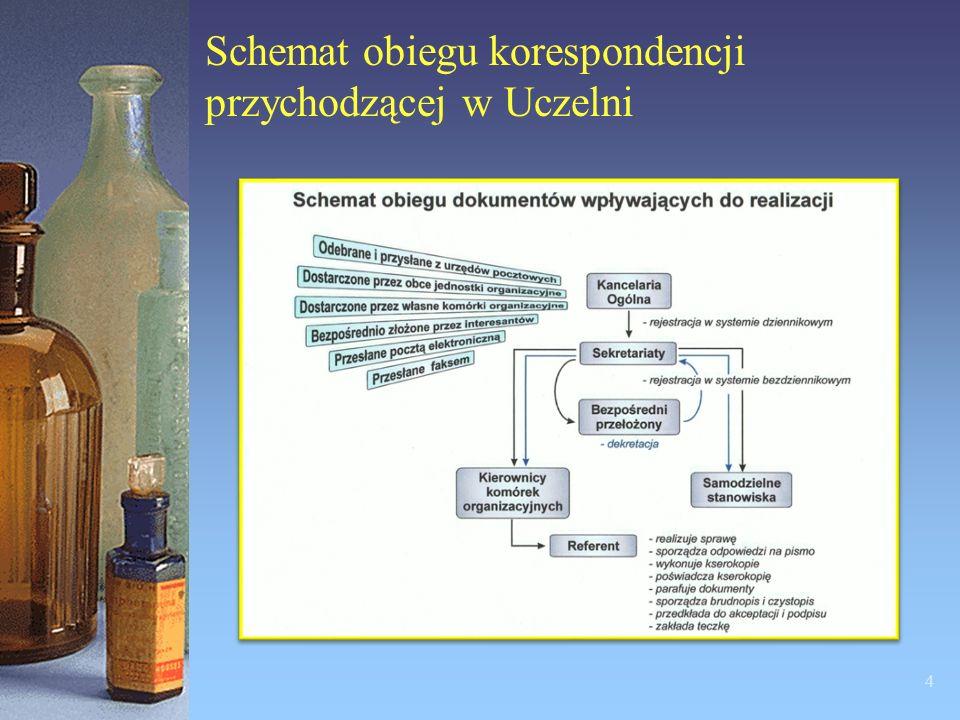 Schemat obiegu korespondencji przychodzącej w Uczelni