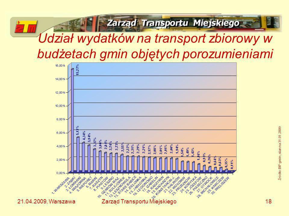 Udział wydatków na transport zbiorowy w budżetach gmin objętych porozumieniami