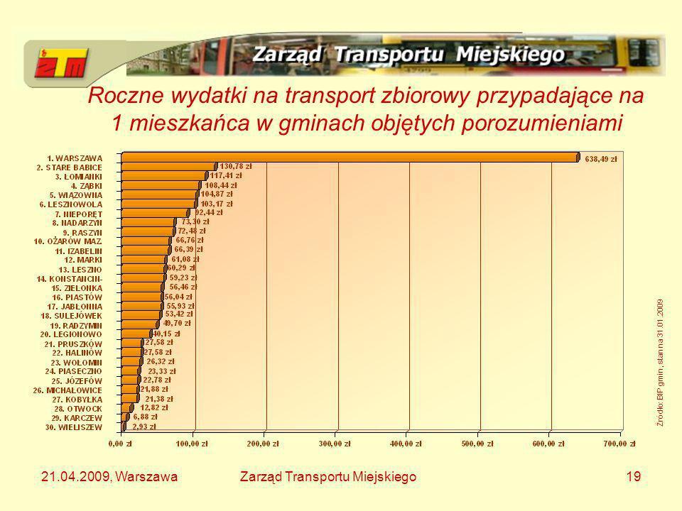 Roczne wydatki na transport zbiorowy przypadające na 1 mieszkańca w gminach objętych porozumieniami