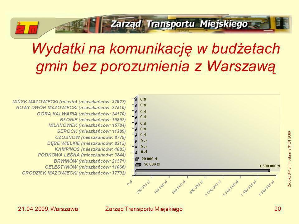 Wydatki na komunikację w budżetach gmin bez porozumienia z Warszawą