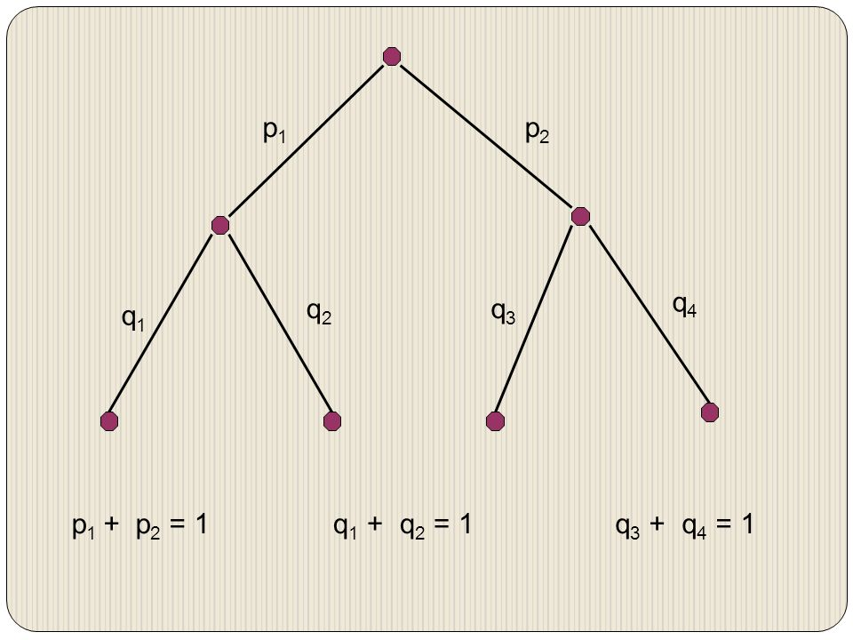 p1 p2 q1 q2 q3 q4 p1 + p2 = 1 q1 + q2 = 1 q3 + q4 = 1