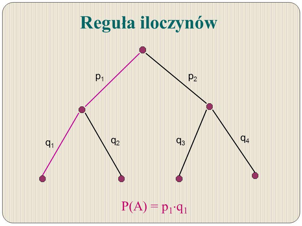 Reguła iloczynów p1 p2 q1 q2 q3 q4 P(A) = p1q1