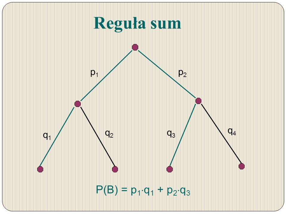 Reguła sum p1 p2 q1 q2 q3 q4 P(B) = p1q1 + p2q3