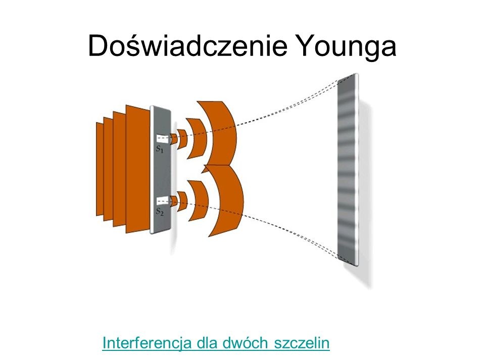 Doświadczenie Younga Interferencja dla dwóch szczelin