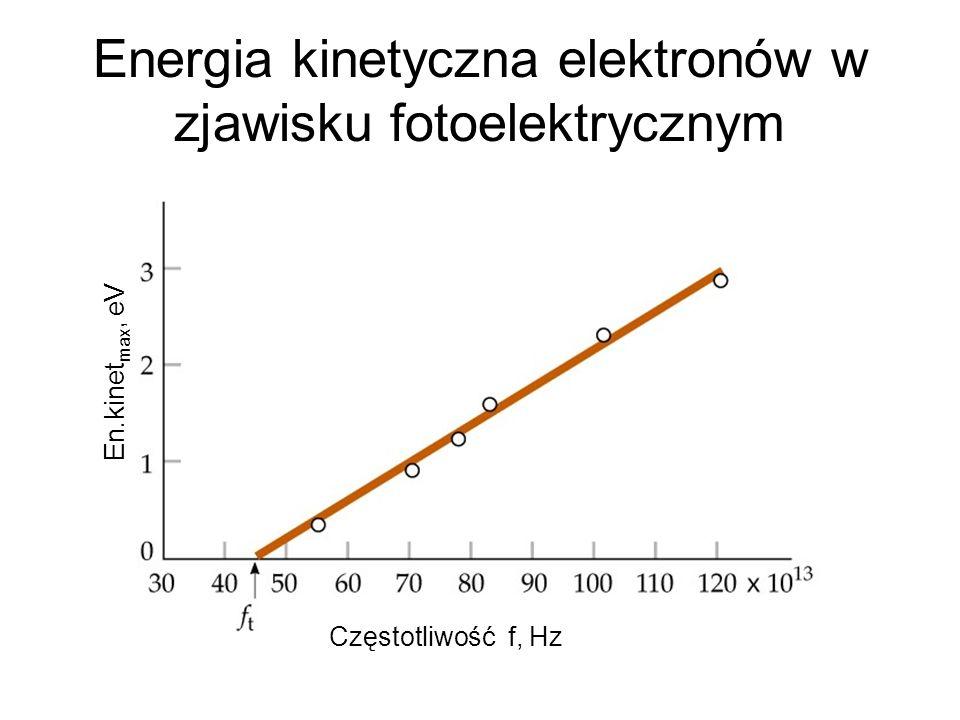 Energia kinetyczna elektronów w zjawisku fotoelektrycznym