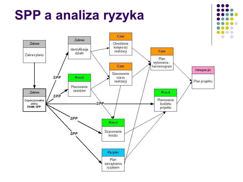 SPP a analiza ryzyka