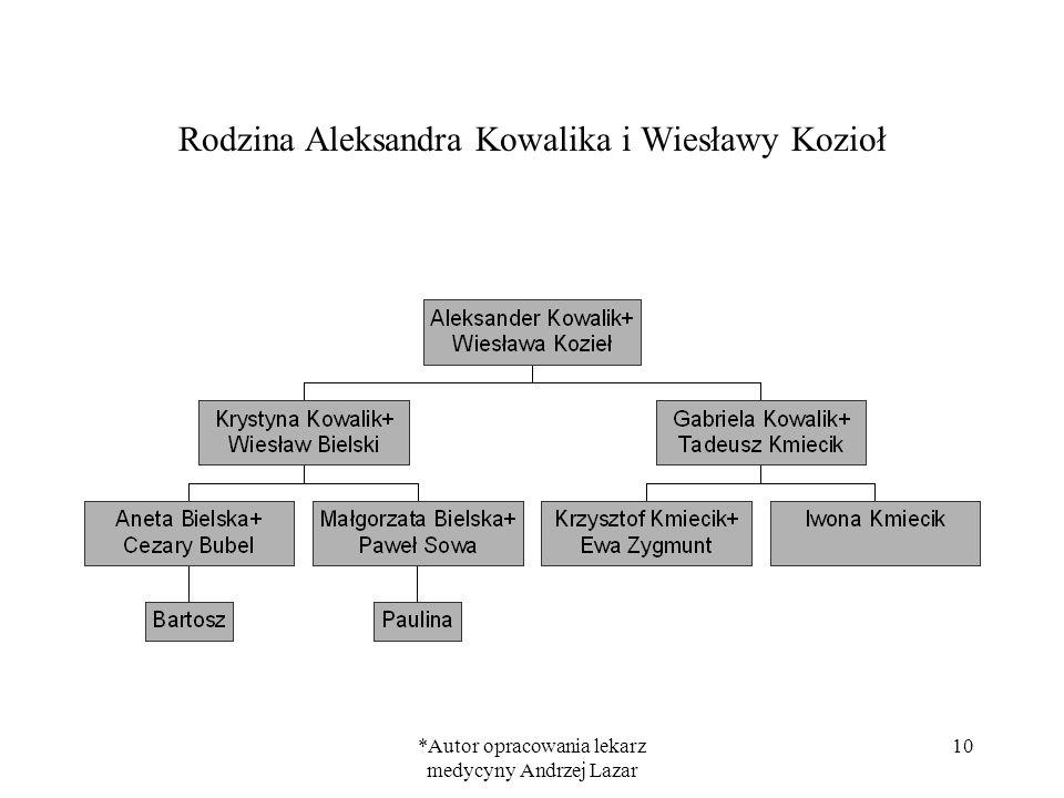 Rodzina Aleksandra Kowalika i Wiesławy Kozioł