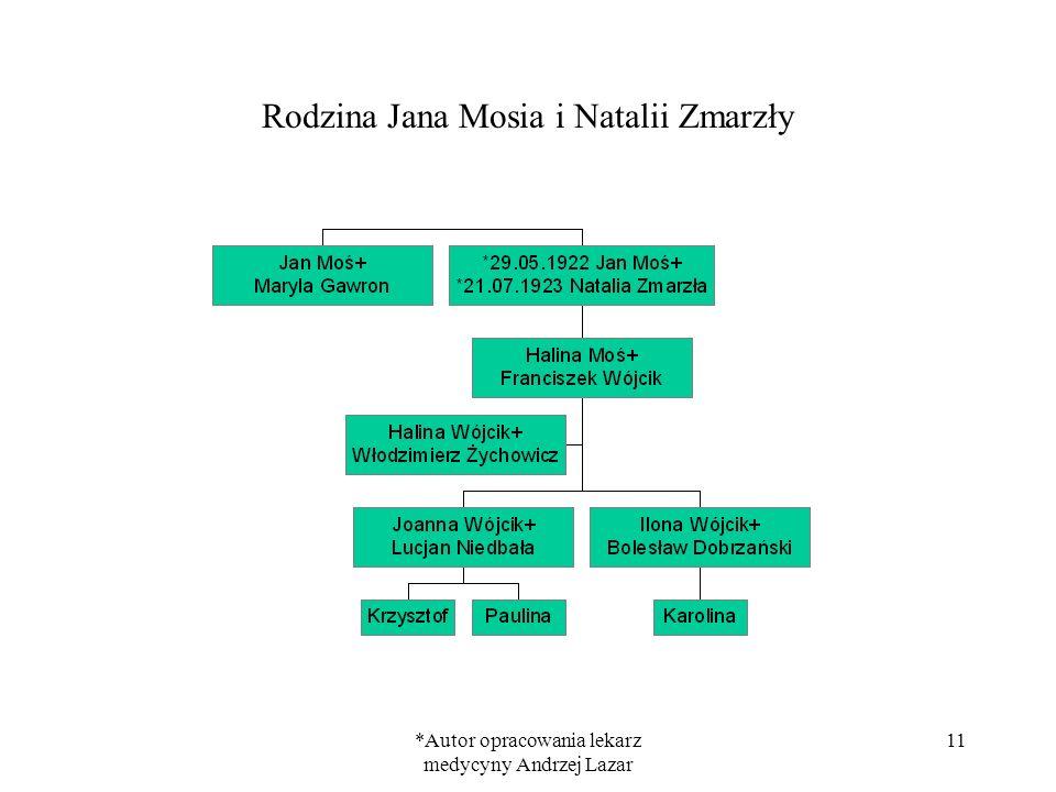 Rodzina Jana Mosia i Natalii Zmarzły
