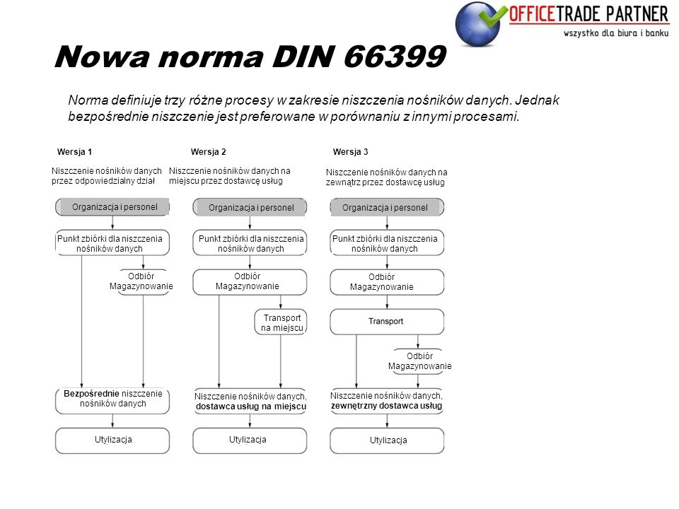 Nowa norma DIN 66399