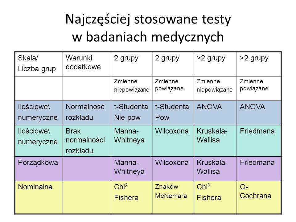 Najczęściej stosowane testy w badaniach medycznych