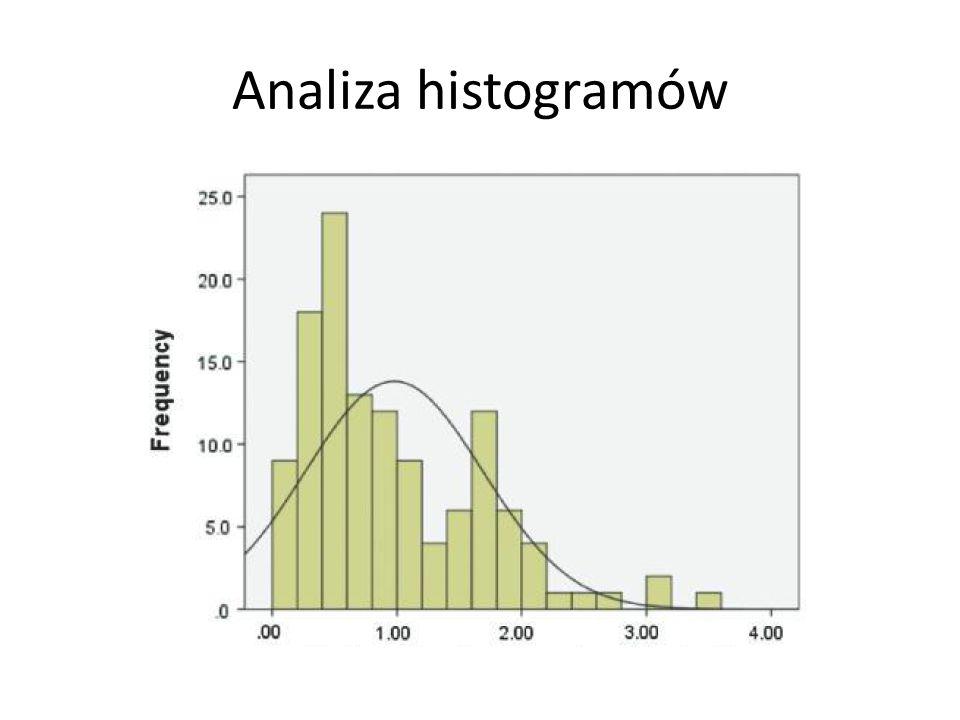 Analiza histogramów