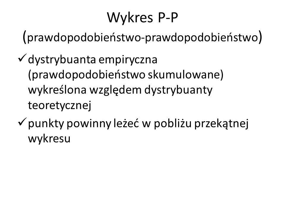 Wykres P-P (prawdopodobieństwo-prawdopodobieństwo)