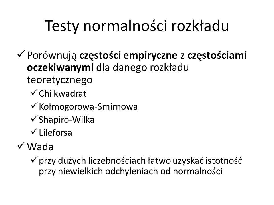 Testy normalności rozkładu