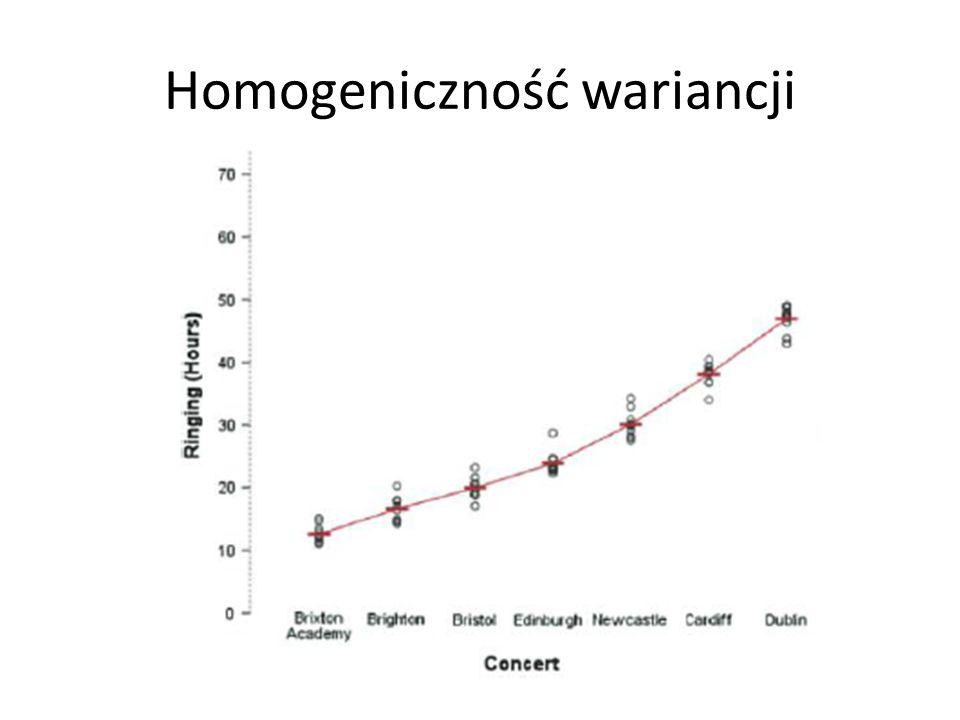 Homogeniczność wariancji