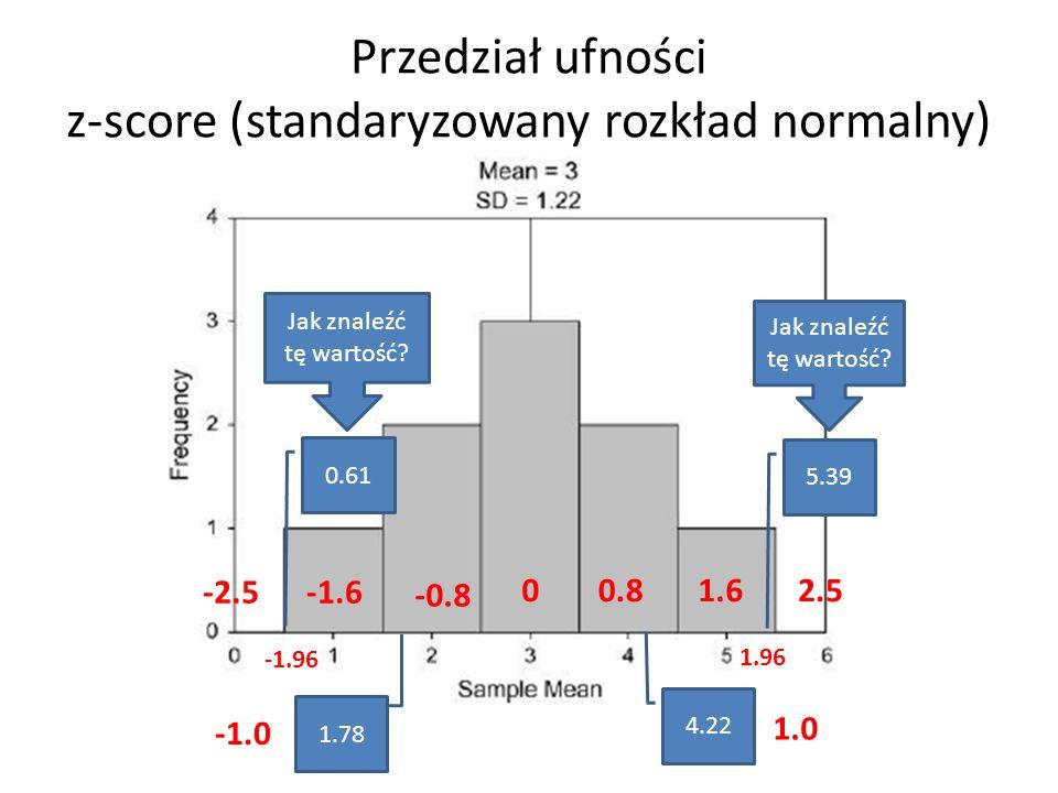 Przedział ufności z-score (standaryzowany rozkład normalny)