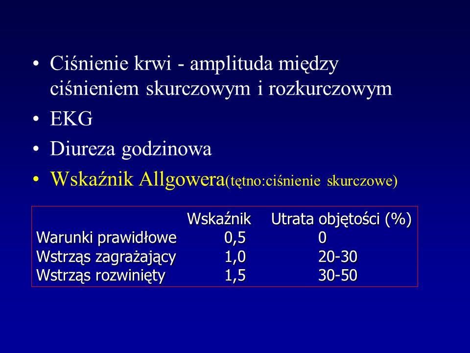 Ciśnienie krwi - amplituda między ciśnieniem skurczowym i rozkurczowym