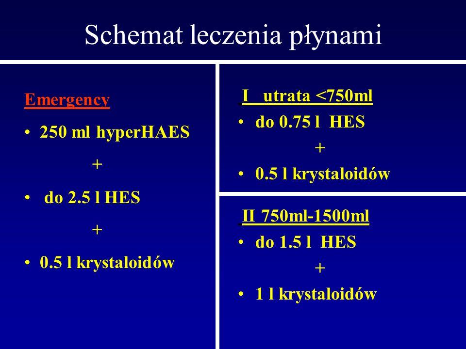 Schemat leczenia płynami